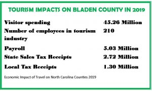 Infographic on 2019 Economic Impact of Tourism